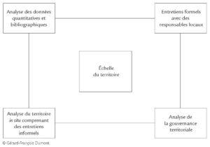 Schéma général de la méthode de diagnostic territorial